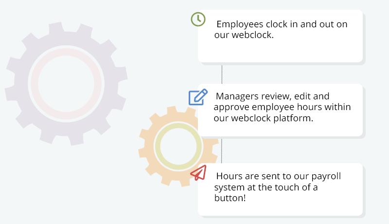 Payroll and Timekeeping Efficiency